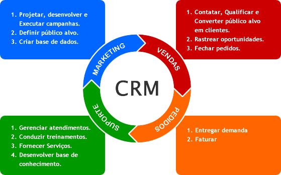 crm-conceito-1